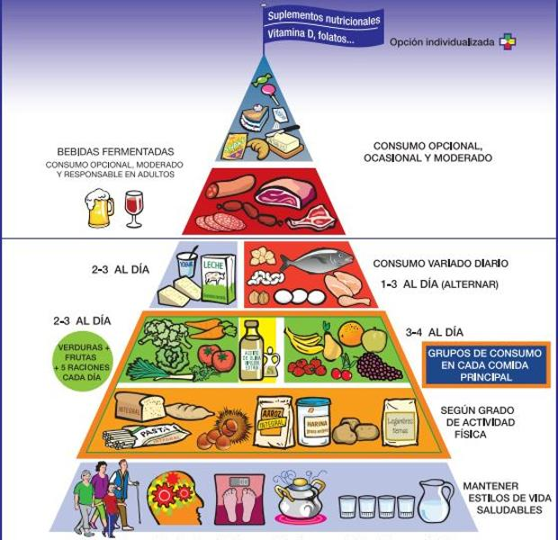 Resultado de imagen de piramide alimenticia