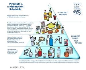 piramide hidratación