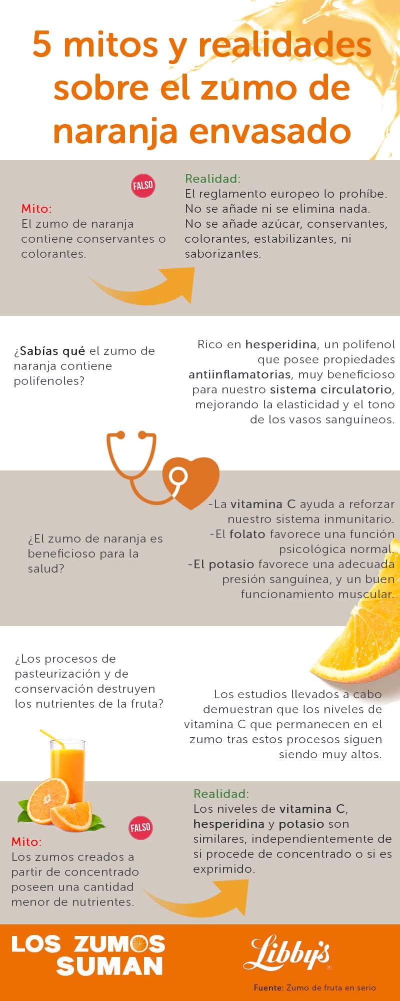 infografía zumo de naranja